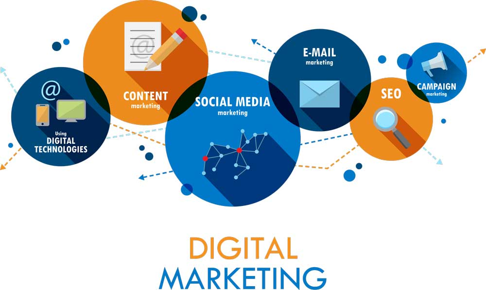 Why digital marketing is so important